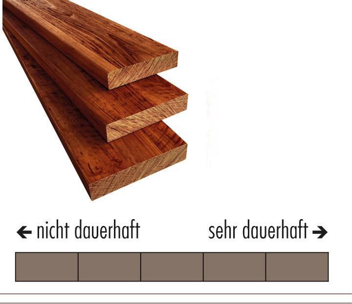 Kleines Holz-Lexikon